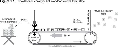 conveyorIdeal2